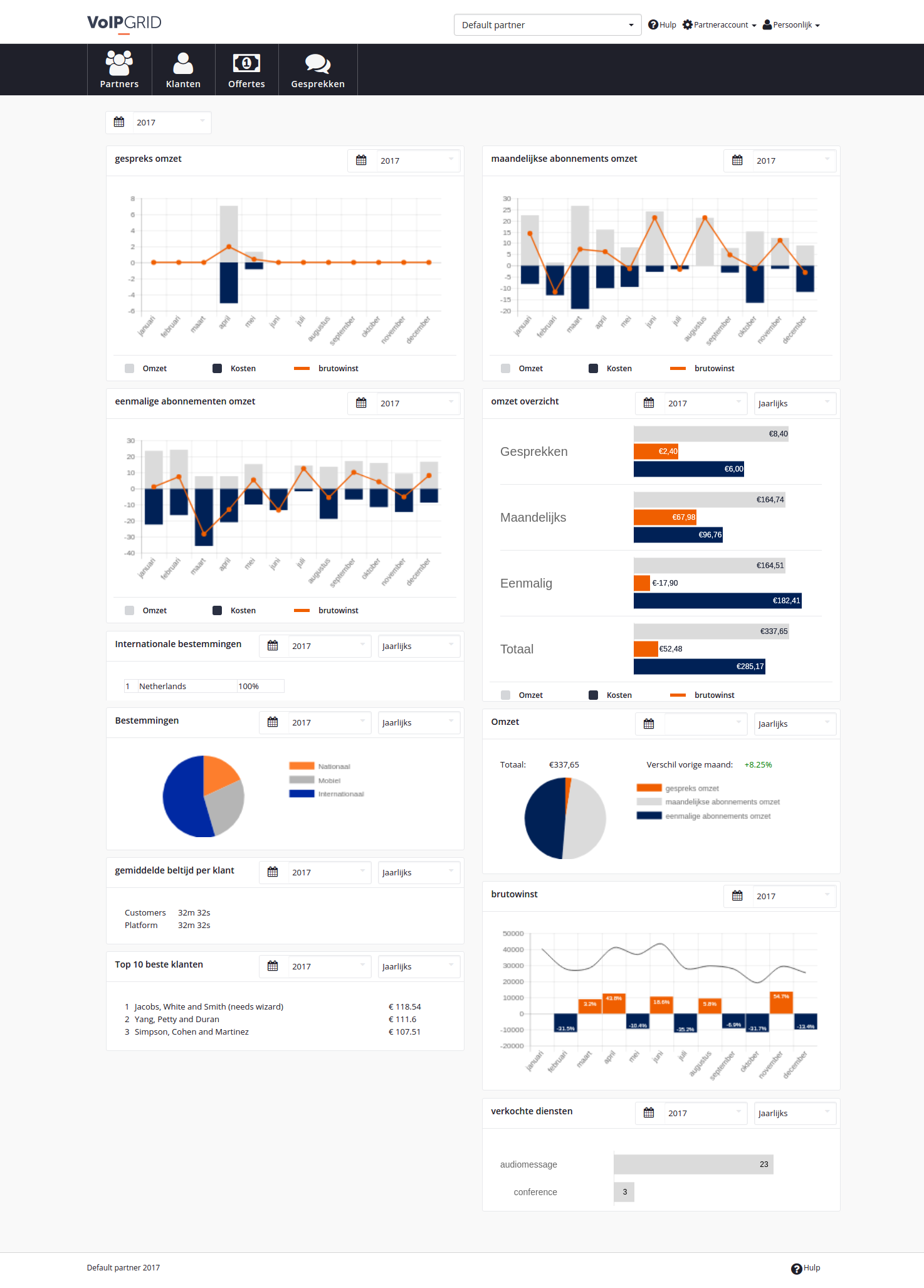Devhouse Spindle || Building a statistics dashboard using Chart js